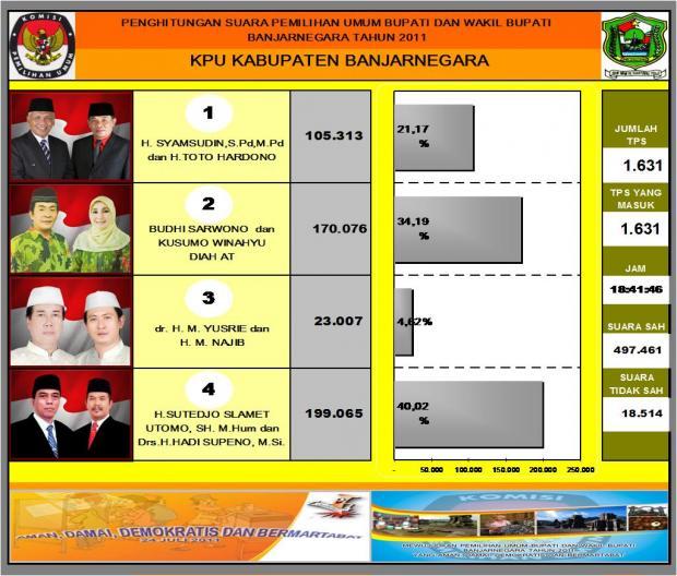 Hasil Sementara Pilkada Banjarnegara Quick Count KPU