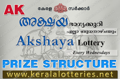 Kerala Lottery Result Akshaya Complete Results (keralalotteries.net)