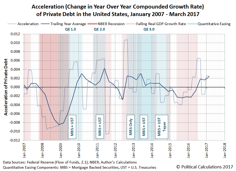 Acceleration (Change in Year Over Year Compounded Growth Rate) of Private Debt in the United States, January 2007 - March 2017