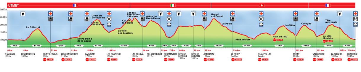 Perfil Ultra Trail du Mont Blanc