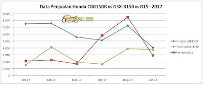 Grafik Penjualan Motor Sport 150 cc tahun 2017