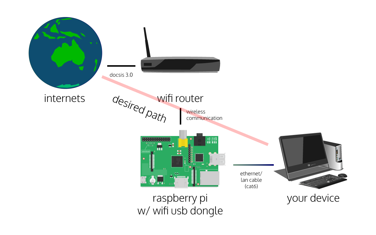 Bridging wlan0 to eth0 (wifi to lan) with a Raspberry Pi