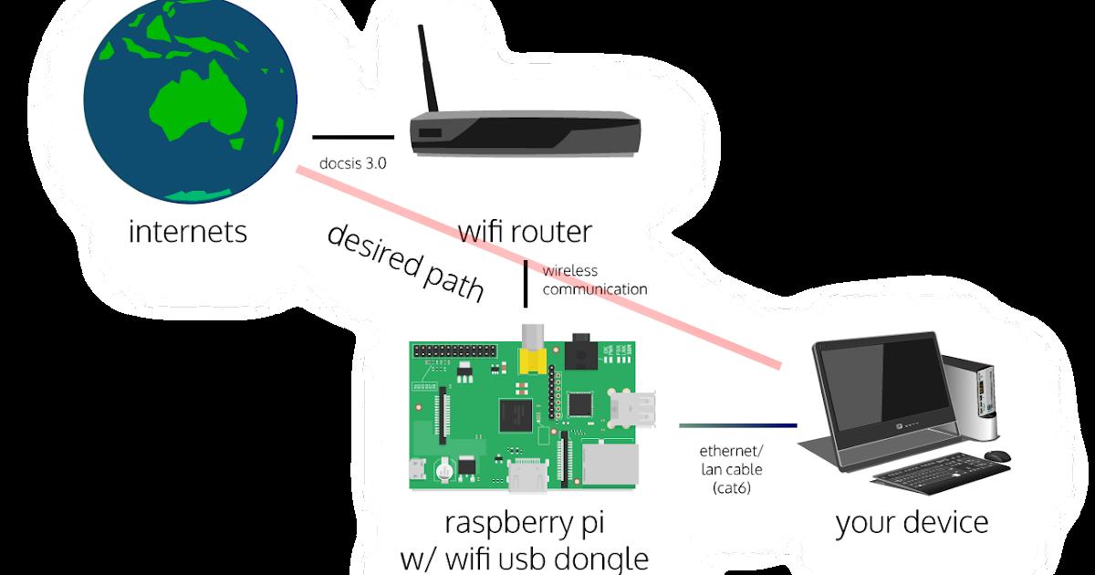 Raspberry pi 3 vpn gate