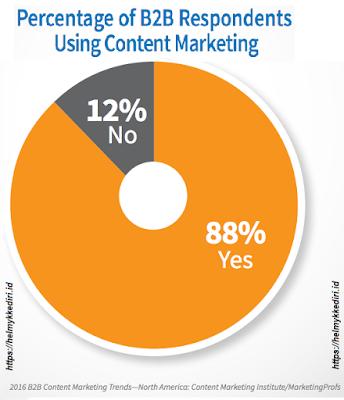78% dari CMO