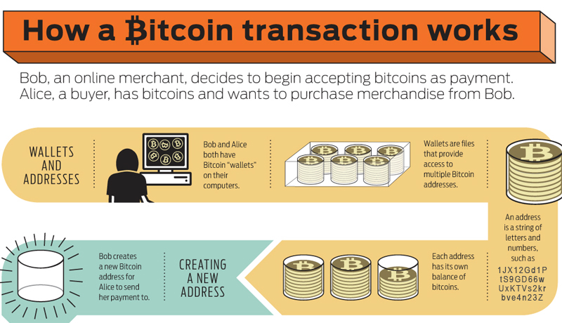 how bitcoin trasaction work