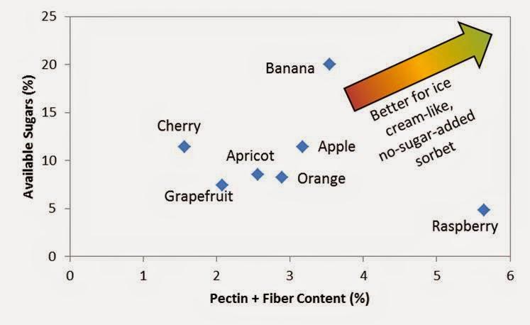 The Homestead Laboratory: Fruit