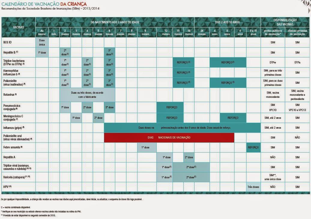Calendário Completo de Vacinação 2014