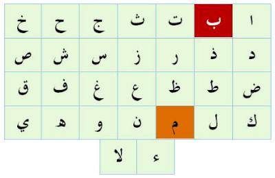 Hukum Bacaan Izhar Syafawi dan Contohnya
