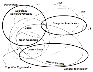 "Figure 1. Taken from [2]: ""A pictorial summary of some of the fields related to the user. The major fields are shown with solid lines."""