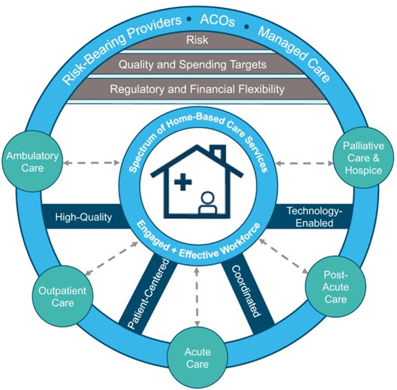 Framework for home health of the future
