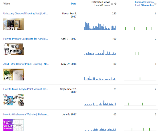 Most viewed videos in the last 48 hours