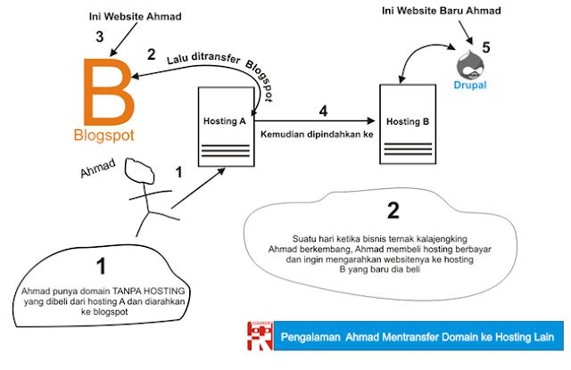 Pengalaman Mentransfer Domain ke Hosting Lain