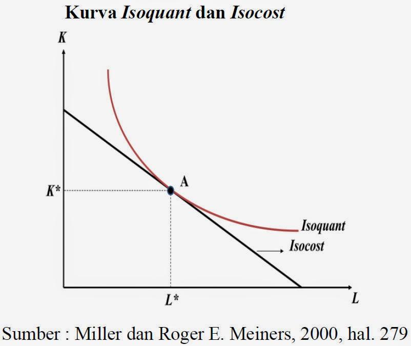 Kurva Isoquant dan Isocost (Miller dan Roger E. Meiners, 2000, hal. 279)
