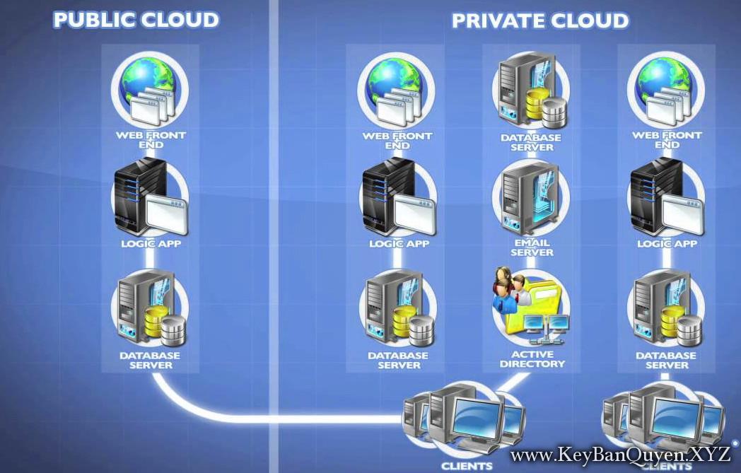 Video triển khai và bảo mật Private Cloud với Microsoft System Center 2012 R2 ( 70-246 )