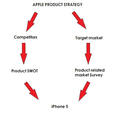 Apple product strategy