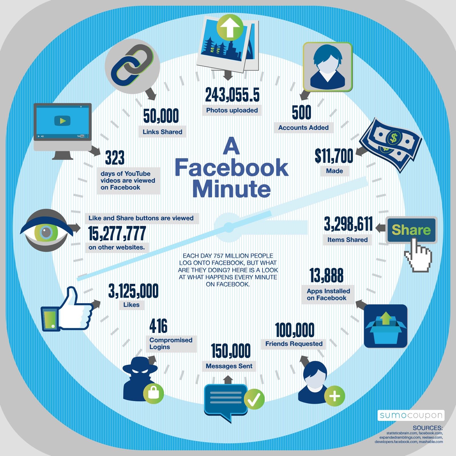 What happens on facebook in 1 minute social media stats Infographic by Freeelancers HUB