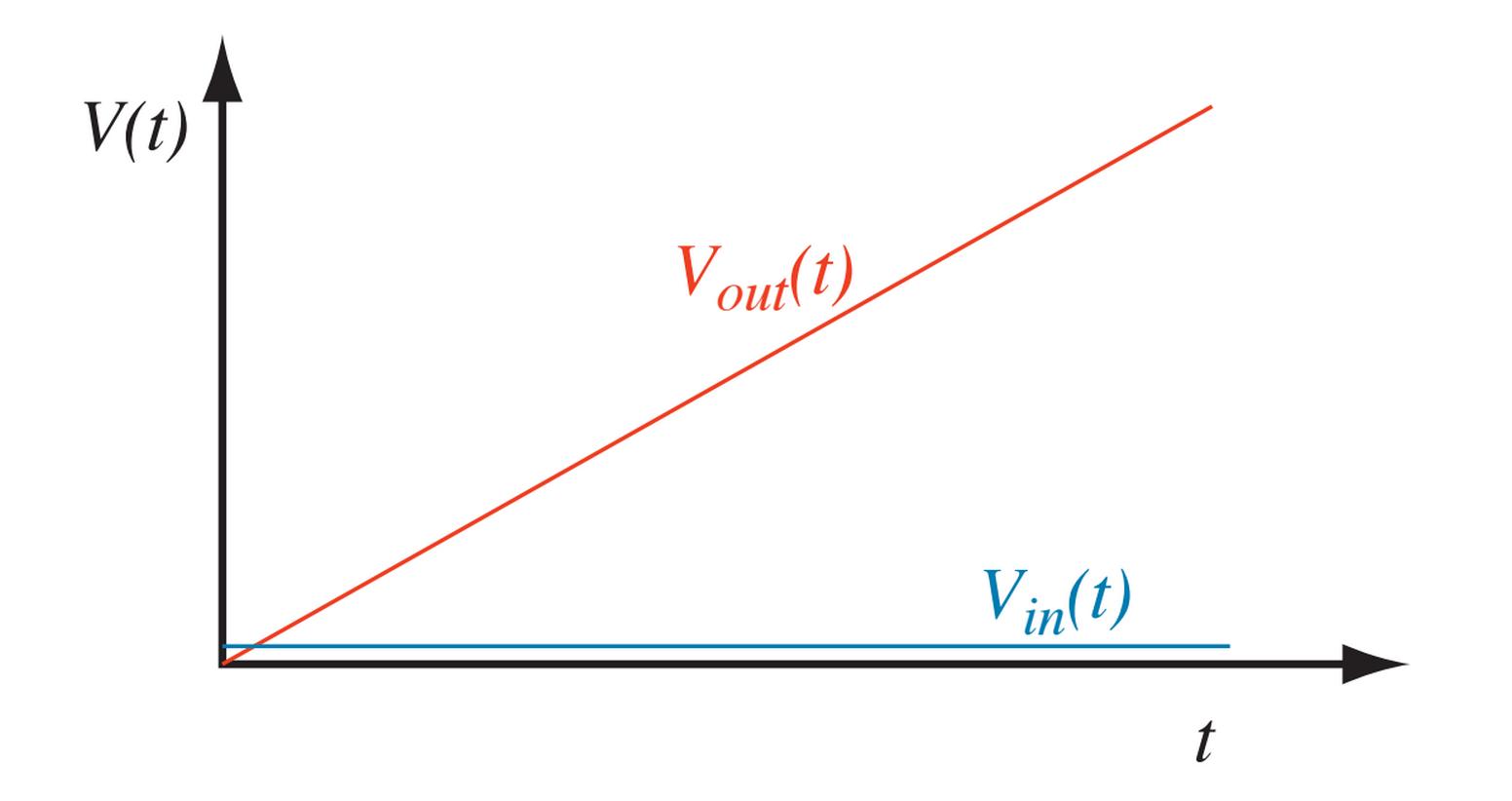 Phys310 Experimental Physics