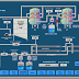 5 Tips To Help You Choose The Right SCADA System For Your Business