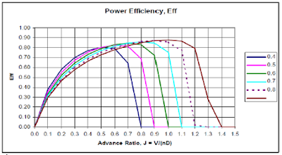 efficiency vs advanced ratio