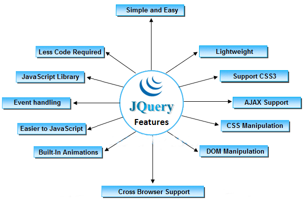 features of jQuery