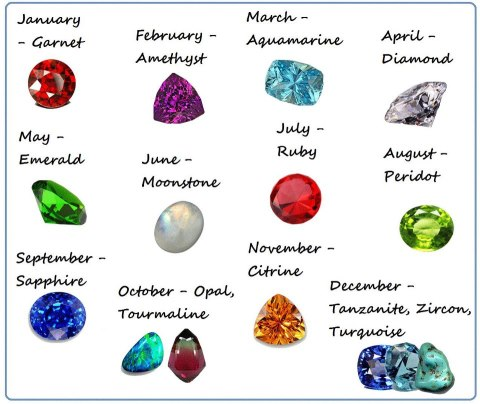 The Wonderful World of Gemstones: Birthstones, what is your