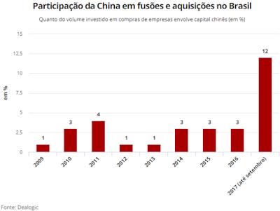 O investimento chinês no Maranhão e as eleições 2018