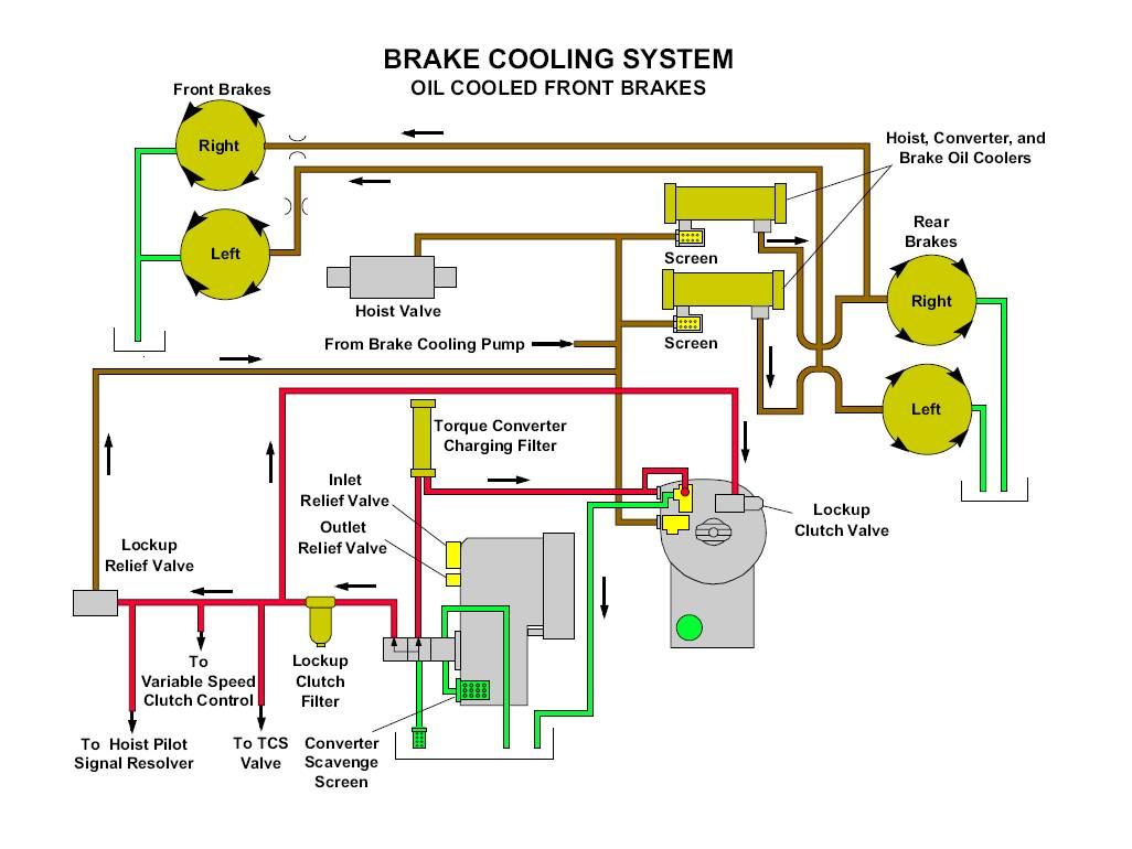 777f Off Highway Truck Brake System Air Brakes Schematic When Cooling Oil Is At Operating Temperature The Pressure Usually Much Lower Than Setting Of Relief Valve