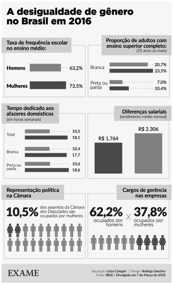 A desigualdade de gênero no Brasil em 2016