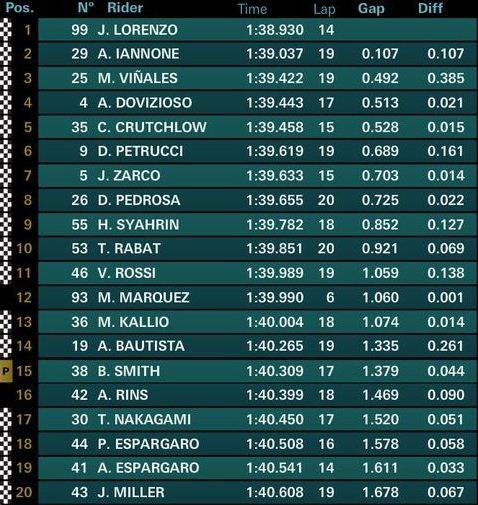 Hasil FP2 MotoGP Catalunya Spanyol 2018
