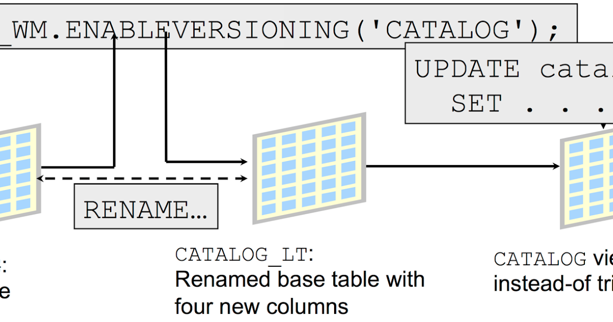 Oracle Install Base Tables