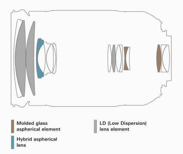 Оптическая схема объектива Tamron 18-400mm f/3.5-6.3 Di II VL HLD