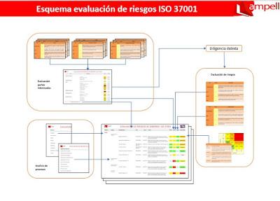 ISO 37001 evaluación de riesgos
