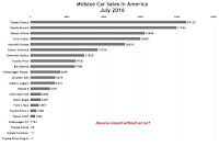 USA midsize car sales chart July 2016