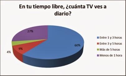 tiempo perdido con la tv