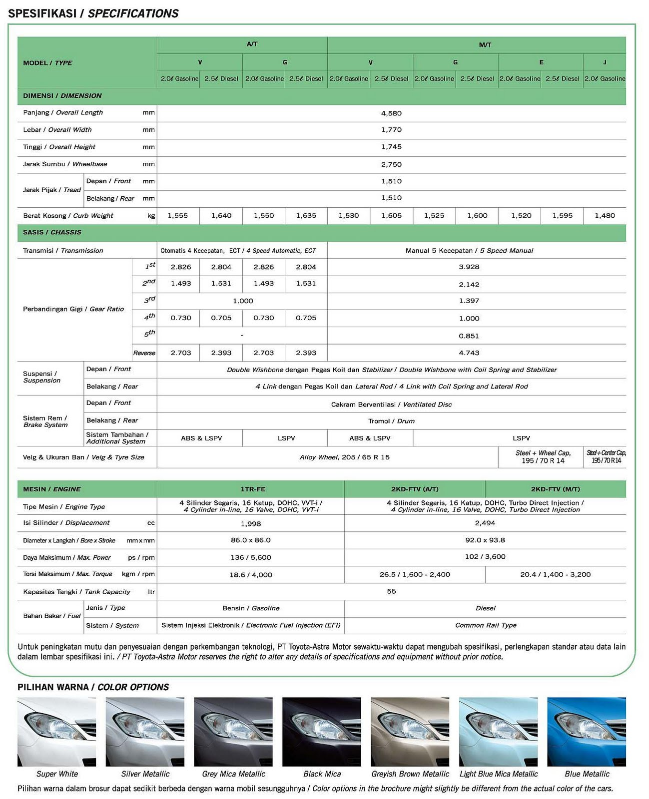 Pilihan Warna All New Kijang Innova 2.0 V M/t Lux Toyota Triple Amazing Riau Alfi Info