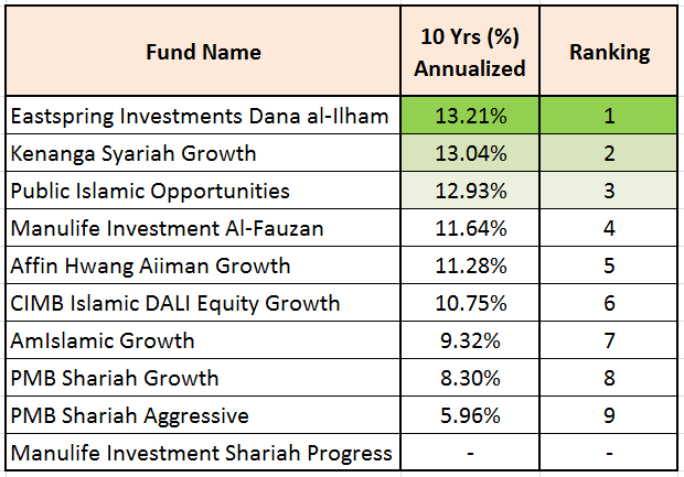 Invest Made Easy For Malaysian Only Top 10 Malaysia Shariah Islamic Unit Trust Funds Comparison