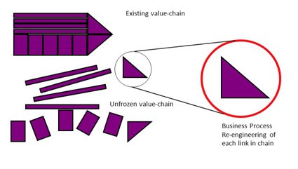 enterprise technologies and the value chain