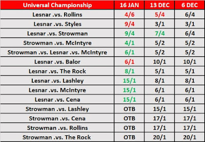 WrestleMania 35 - Universal Championship Match Betting