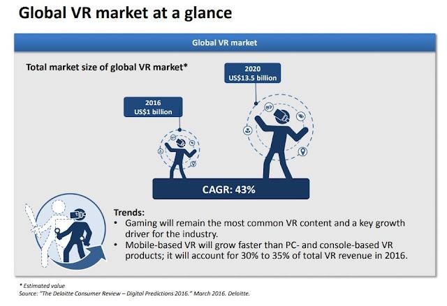 Global VR Market