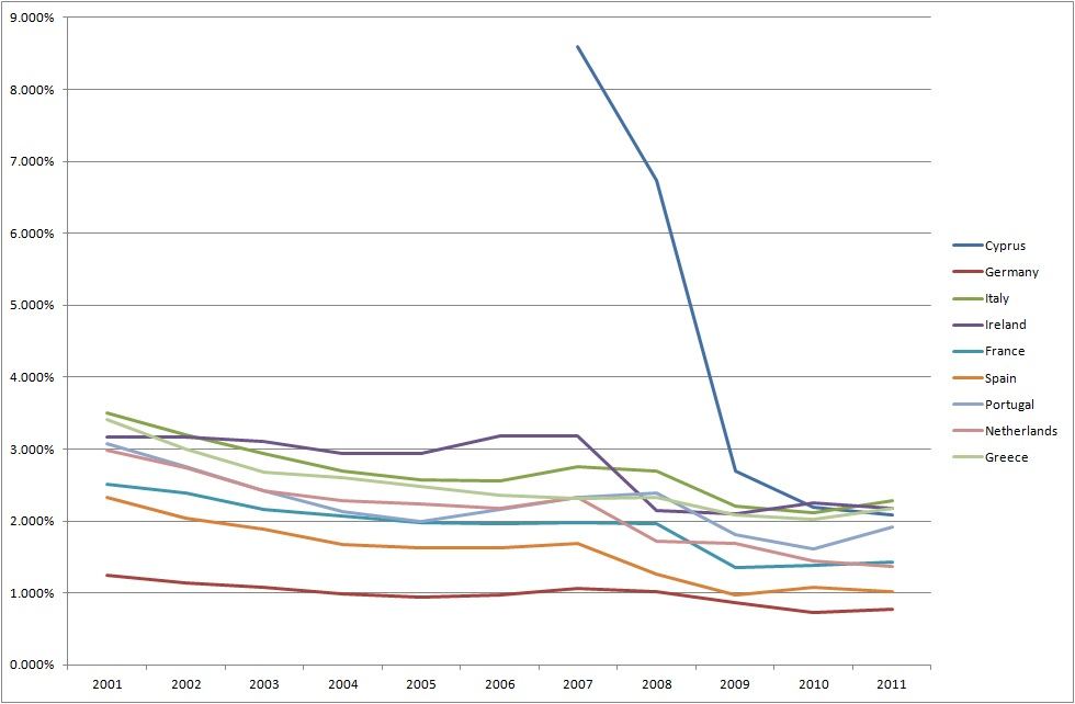Euronomist: Interest Rates on Sovereign Bonds: The Price ...