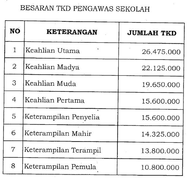 TKD Pengawas Sekolah di Provinsi DKI Jakarta