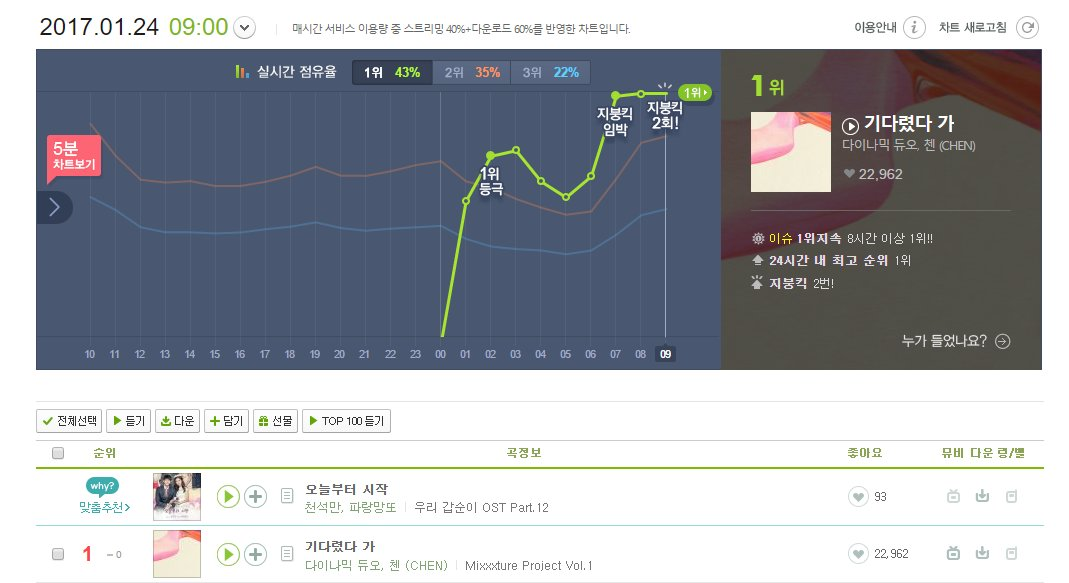 [INFO] 170124 Dynamic Dua ft. Chen - 'Nosedive' continued to hit MelOn roof!
