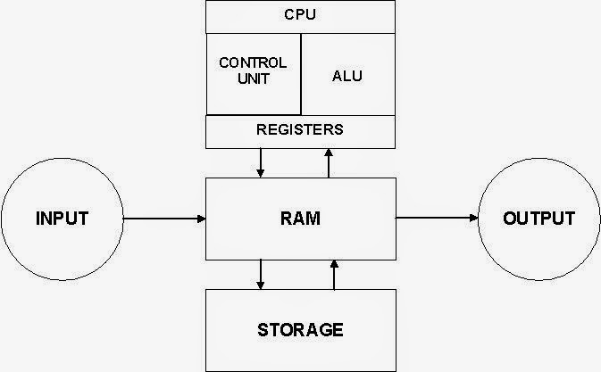 Block diagram of computer fundamental tutorial block diagram of microcomputer block diagram of computer
