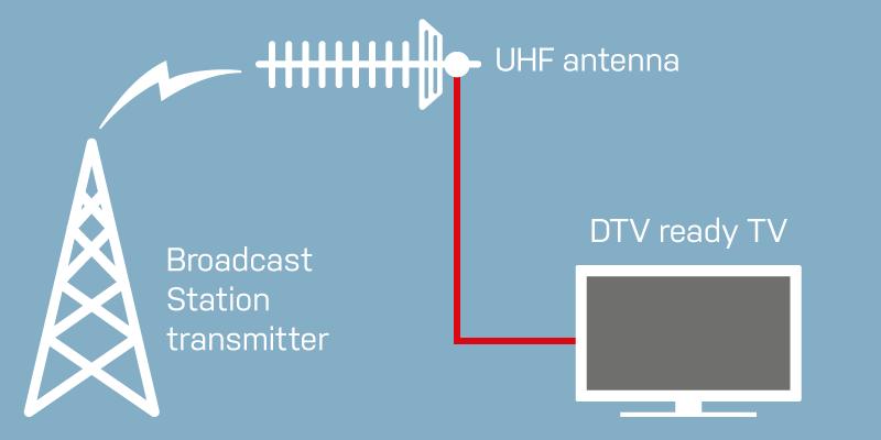 Mengetahui Teknologi Terrestrial Digital TV