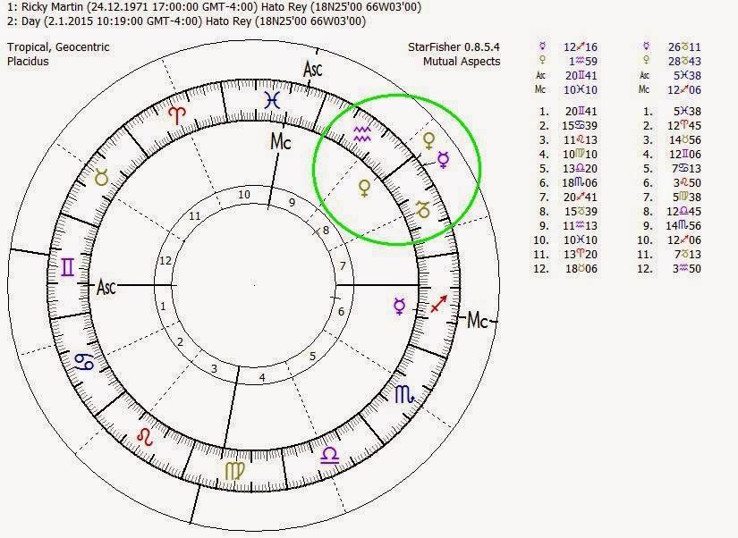 Mercurio Conjunción Venus, Mercurio en Capricornio, Mercurio en La Casa 8, Mercurio en Sagitario, Mercurio en La Casa 6, Carta Natal Ricky Martin