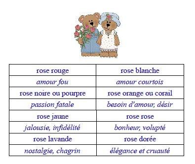 le blog de cathnounourse le langage des roses