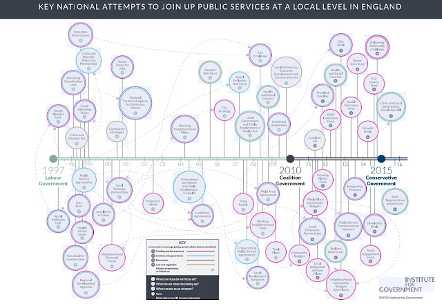 Timeline of key national atttempts to join up public services at a local level in England