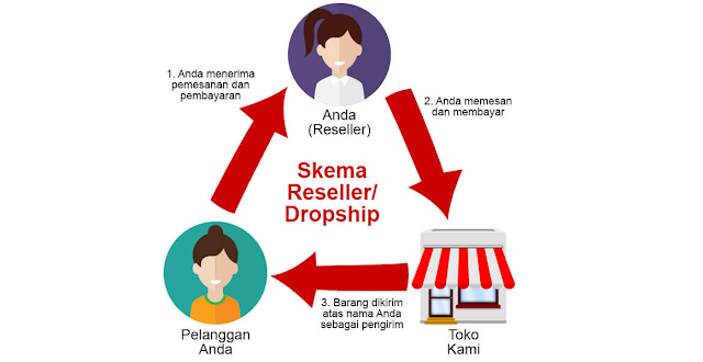 Kelebihan dan Kekurangan Bisnis Dropship