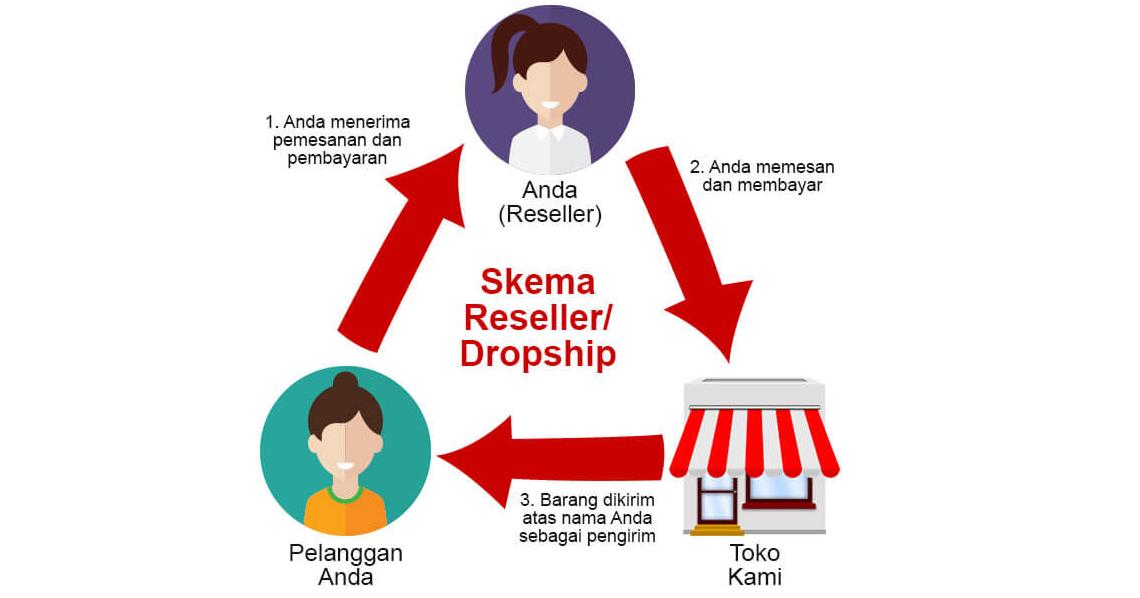 Kelebihan dan Kekurangan Bisnis Dropship - Andipedia.Com