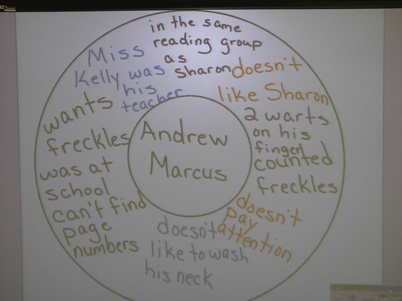 Circle Maps For Thinking